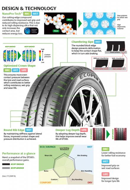 Bridgestone_Ecopia_EP300_Product_Features.jpg