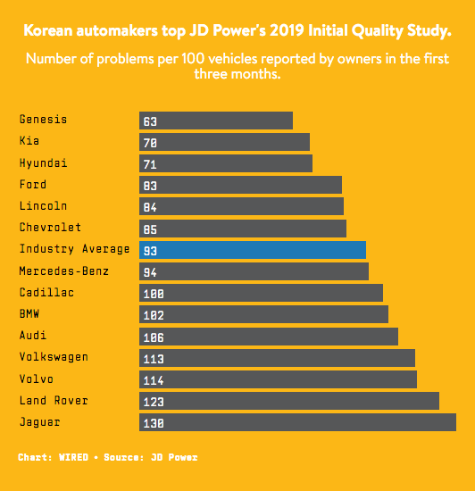 Screenshot_2019-06-20 JD Power Says Korean Cars Beat US and Europe in Quality.png