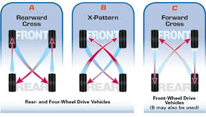 Tyre rotation sequence.jpeg