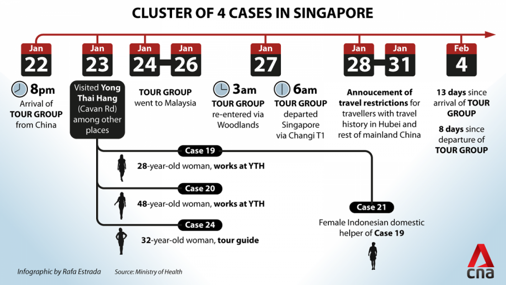 coronavirus---singapore-locally-transmitted-cluster-timeline.png